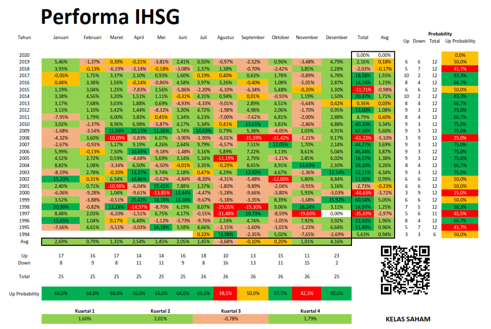 Perfoma IHSG